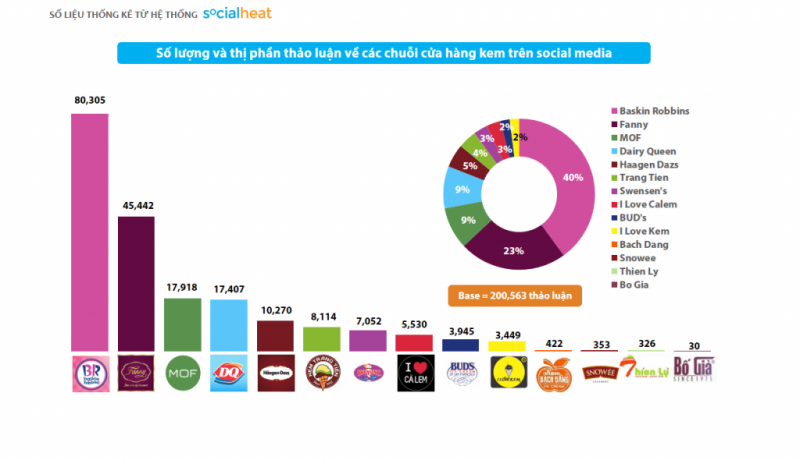 Các thương hiệu kem được thảo luận thế nào trên mạng xã hội