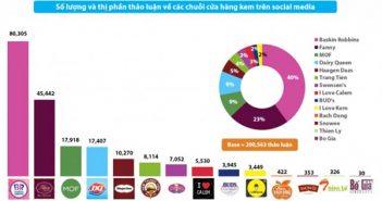 Các thương hiệu kém hoạt động trên social media