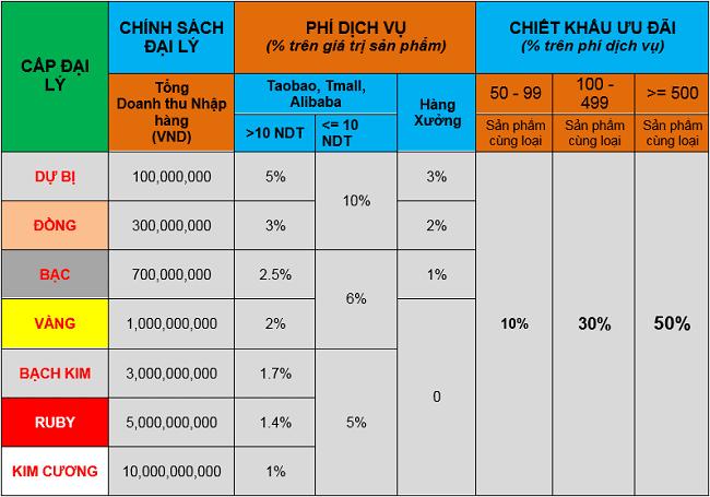 Bảng báo giá vận chuyển hàng từ Trung Quốc
