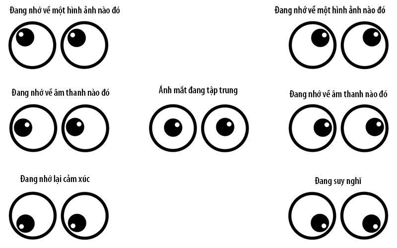 Biểu hiện của ánh mắt khi giao tiếp